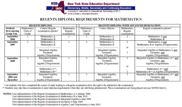 Counseling Center Mathematics Regents Diploma Requirements